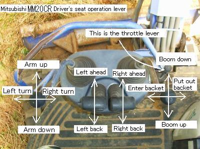 Operating Method Of Backhoe Drag Shovel